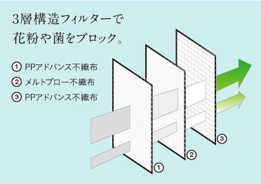 3層構造フィルターで花粉やウィルスをブロック