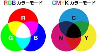 RGBとCMYKの色の違い
