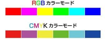 RGBとCMYKの色域の相違