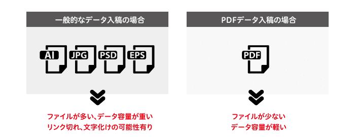 一般データとPDFデータの違い